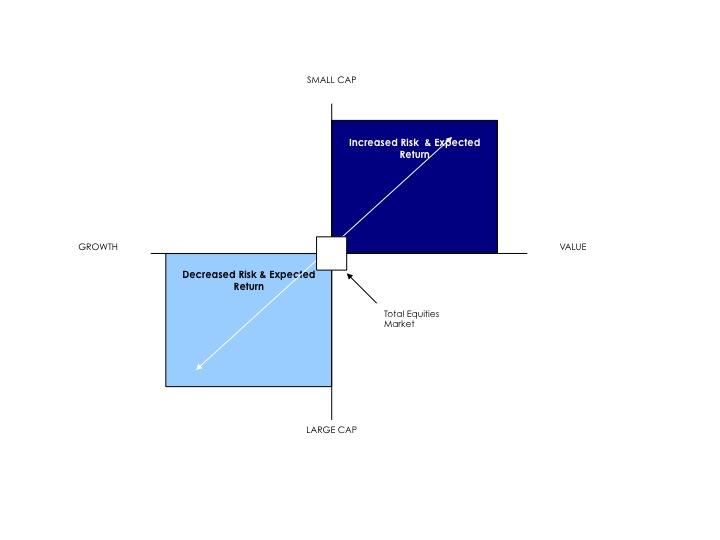 3 Factor Model